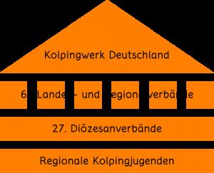 Verbandsstruktur des Kolpingwerks Deutschland und der Kolpingjugenden